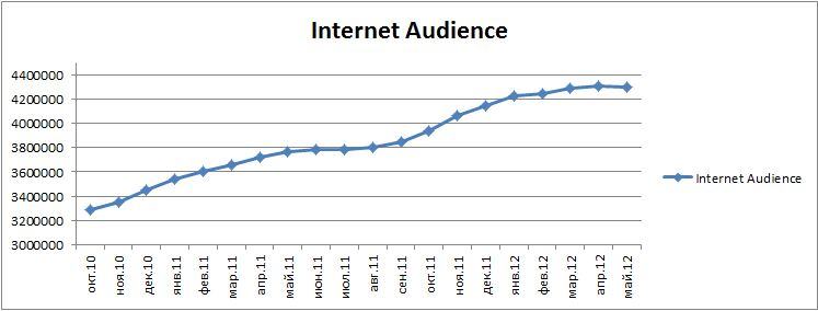 Belarus Internet Audience, October 2010 - May 2012